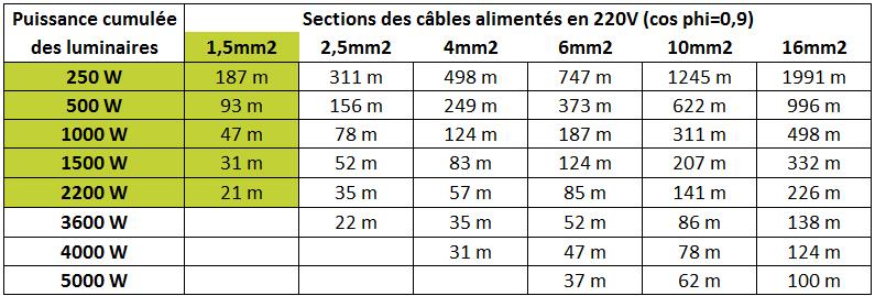 type_et_sections_de_cables_220v.jpg